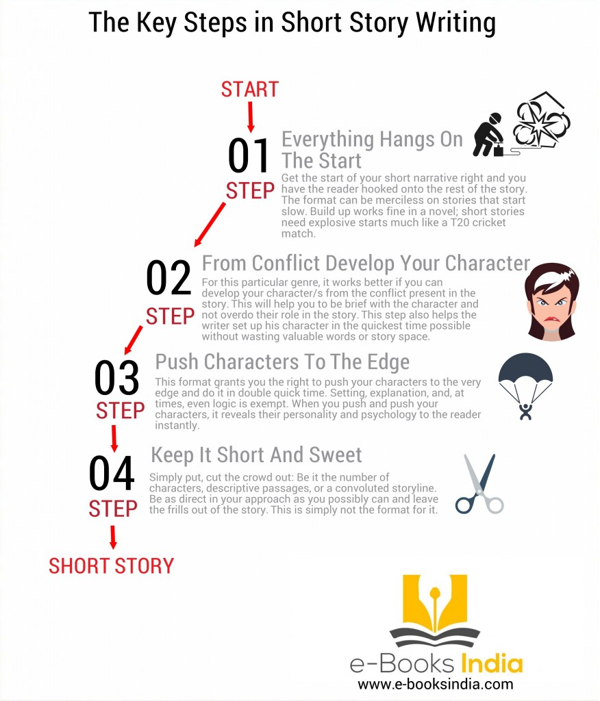 how to write stuttering in a story